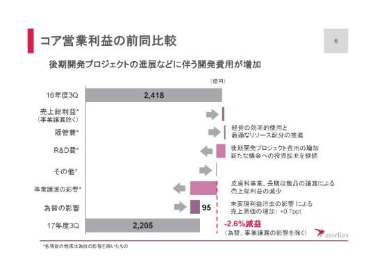 アステラス製薬2017年度3Q6