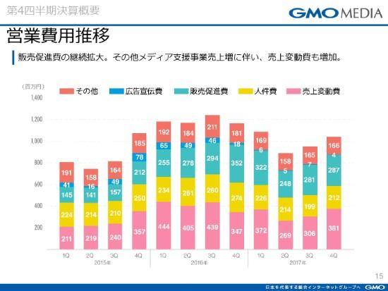 GMOmedia15