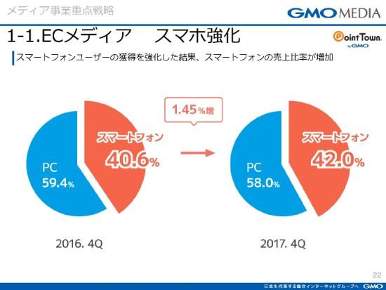 GMOmedia22