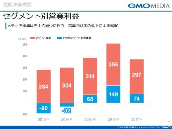 GMOmedia7