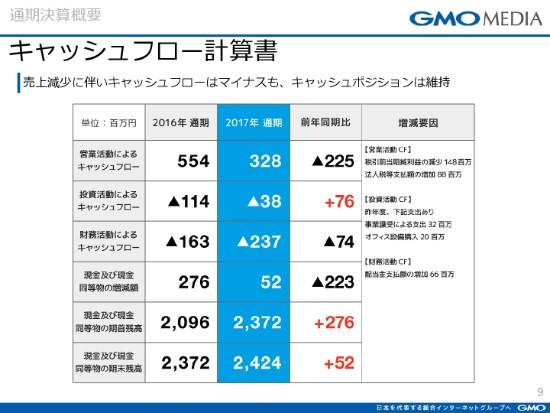 GMOmedia9
