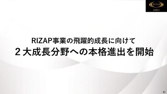 RIZAP87