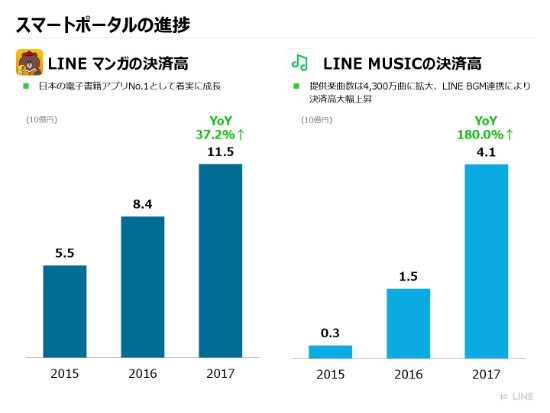 line (10)