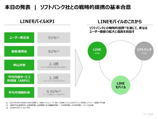line (14)