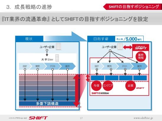 shift2q-017