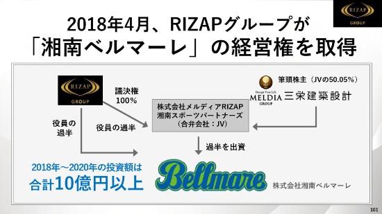 rizap4q-101