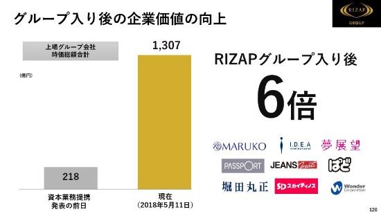 rizap4q-120