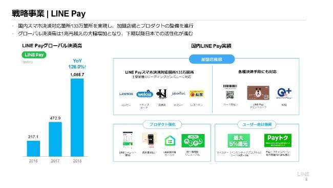 LINE,通期売上収益は過去最高の2,072億円 「LINE Pay」のグローバル決済高は1兆円を突破 - ログミーファイナンス
