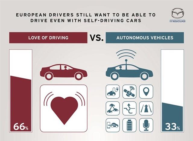自己開還是交給自動駕駛?Mazda 歐洲調查揭露出許多人的想法 - 自由電子報汽車頻道