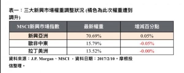 MSCI 指數季度調整 中國權重遭雙降   自由財經