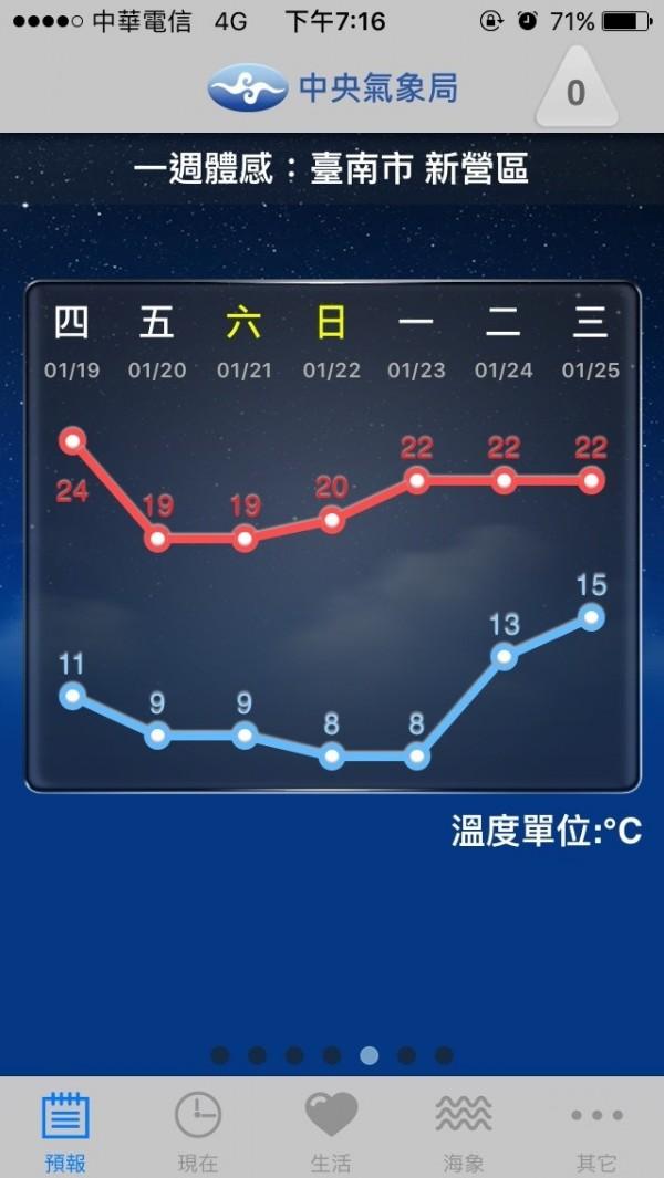 入冬最強冷氣團週末來襲 臺南體感溫度下修到8度 - 生活 - 自由時報電子報