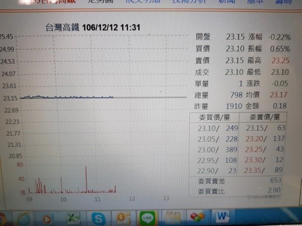 臺灣高鐵前11月每股獲利1.05元 - 財經 - 自由時報電子報