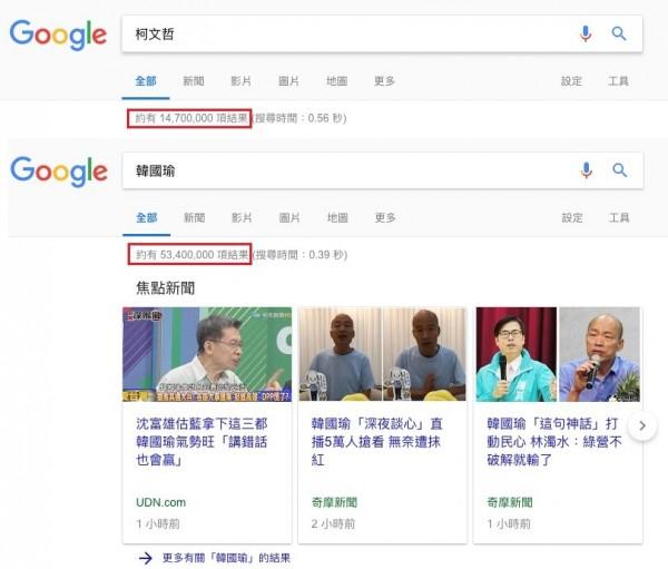 關鍵字搜尋,關鍵字搜尋熱度,Google關鍵字