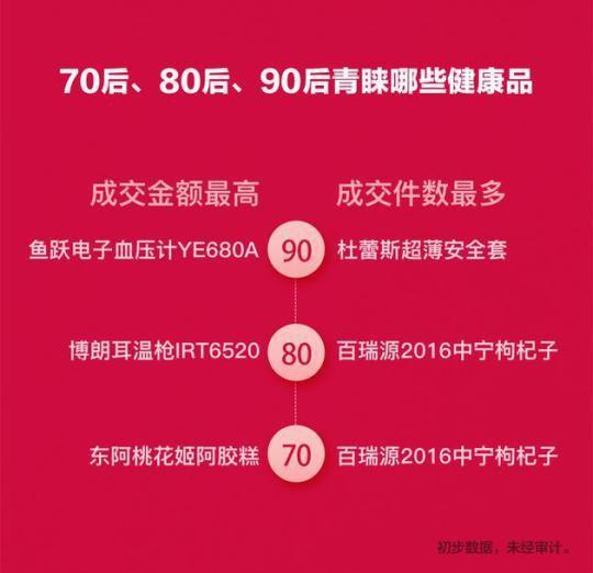 驚!雙11賣出的保險套厚度 比聖母峰還要高- 2020春節專區 - 自由電子報