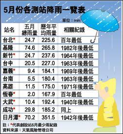 臺北恆春5月雨量 百年最低 - 生活 - 自由時報電子報