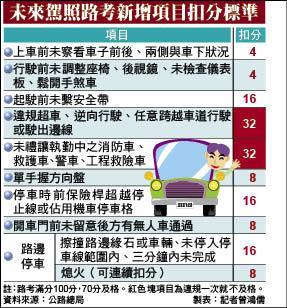 汽車考照增路考 不禮讓救護車 出局 - 生活 - 自由時報電子報