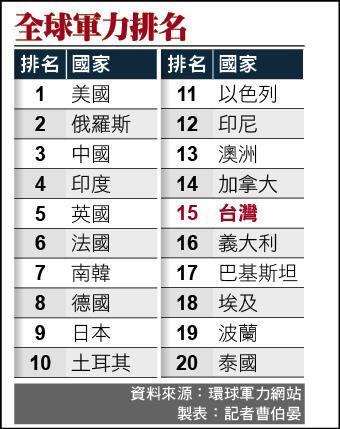 全球傳統軍力排名 美居首 臺灣第15 - 政治 - 自由時報電子報