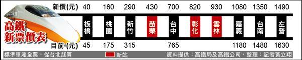 高鐵降價改點 嘉義,臺南北上省10分鐘 - 生活 - 自由時報電子報