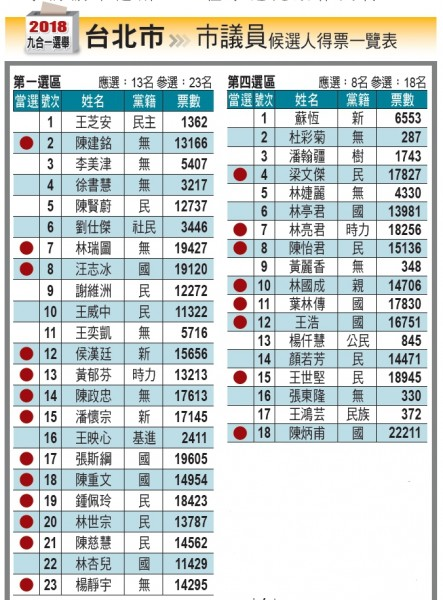 臺北市議員候選人得票一覽表 - 地方 - 自由時報電子報