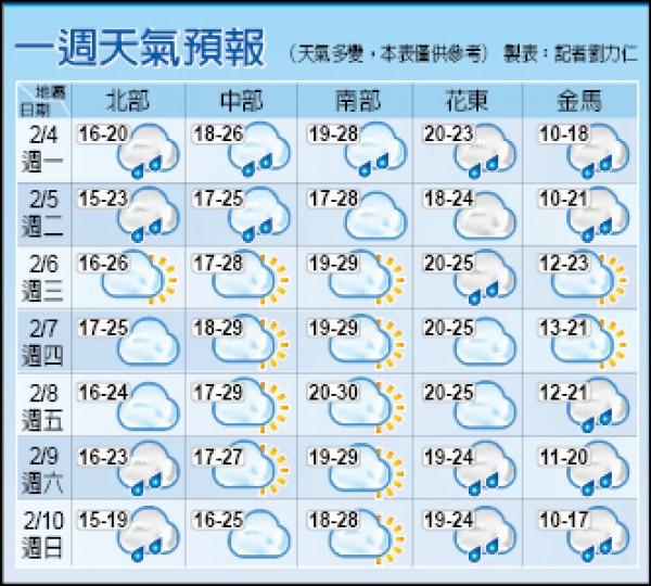 【春節天氣】境外污染物襲臺 今明中南部橘警 - 焦點 - 自由時報電子報
