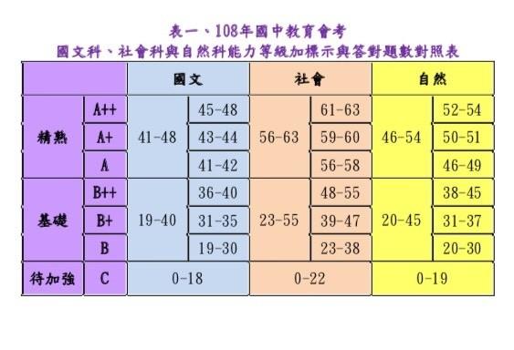 國中會考》5科等級對照表出爐 錯幾題可拿A++秒懂! - 生活 - 自由時報電子報