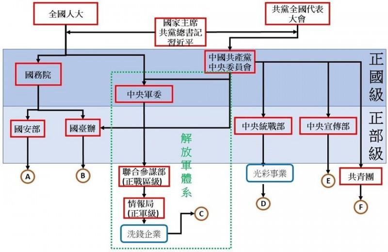中共滲臺系統超複雜!一張圖看懂組織架構 - 政治 - 自由時報電子報