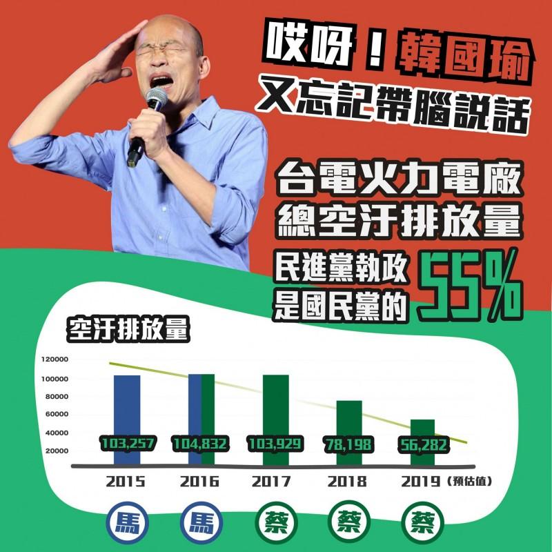 韓國瑜質疑「用肺發電」 他拿數據狂轟反擊:騙子! - 政治 - 自由時報電子報