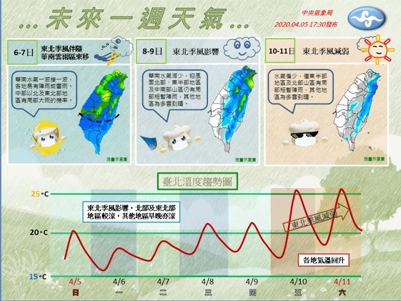 全臺先有雨再轉暖!氣象局曝未來一週天氣三部曲 - 生活 - 自由時報電子報