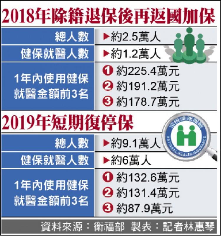 除籍退保再加保 旅外返臺1年 狂用健保225萬 - 生活 - 自由時報電子報