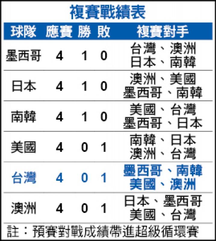 12強複賽後天開打》亞太3強爭奧 臺灣關鍵4戰拍板 - 自由體育