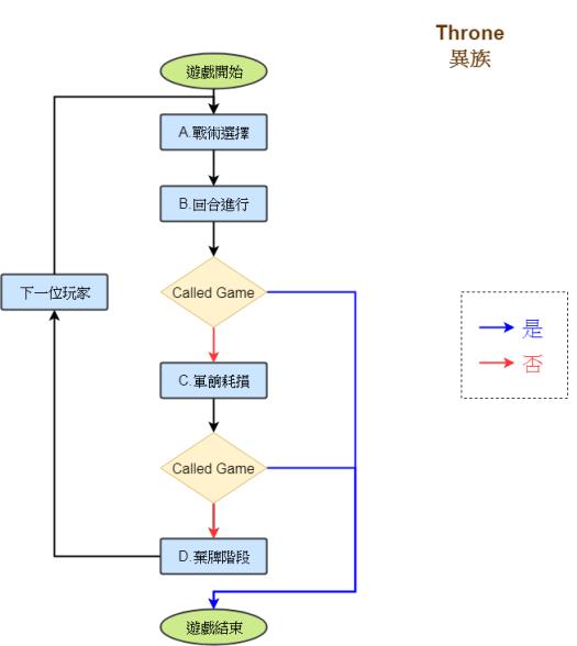 遊戲流程圖