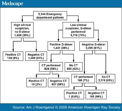 Serum dDimer Used Effectively to Determine Need for CT