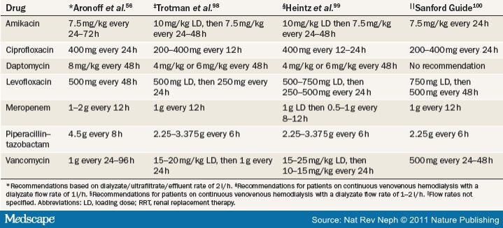 Acute Kidney Injury: Antibiotic Dosing in Critically Ill ...