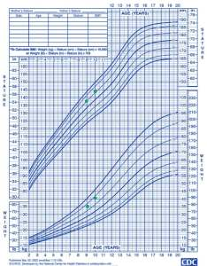 Boys growth chart calculator paketsusudomba co also pikeoductoseb rh