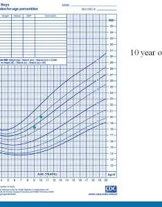 Normal weight for year olds healthfully also what is the old boy male enhancement rh hereufilesnlw