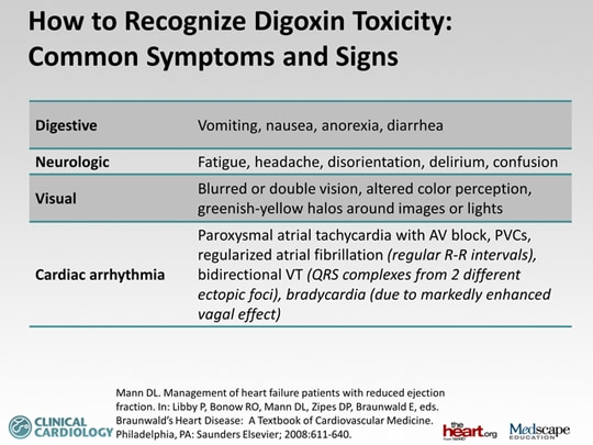 Digoxin Toxicity: Awareness Recognition and Treatment ...