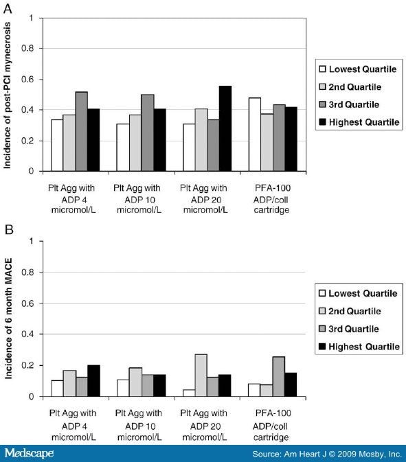 Randomized Trial Comparing 600- With 300-mg Loading Dose