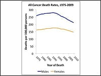 HPV Cancers Increase, Vaccination Rates Remain Low