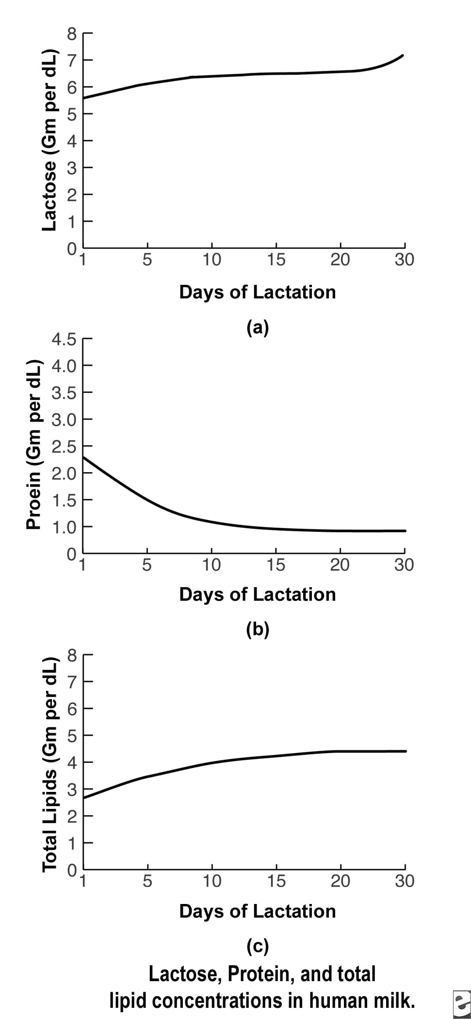 Lactose, protein, and total lipid concentrations ...