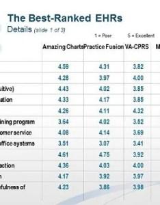 Slide also ehr report physicians rank top ehrs rh medscape
