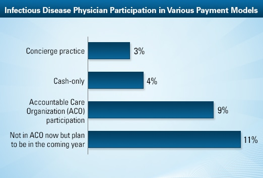 Infectious Disease Physician Average Salary Medscape