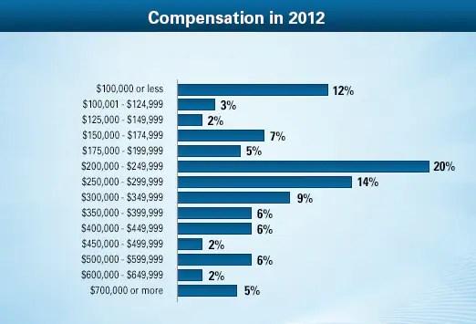 Ophthalmologist Average Salary: Medscape Compensation ...