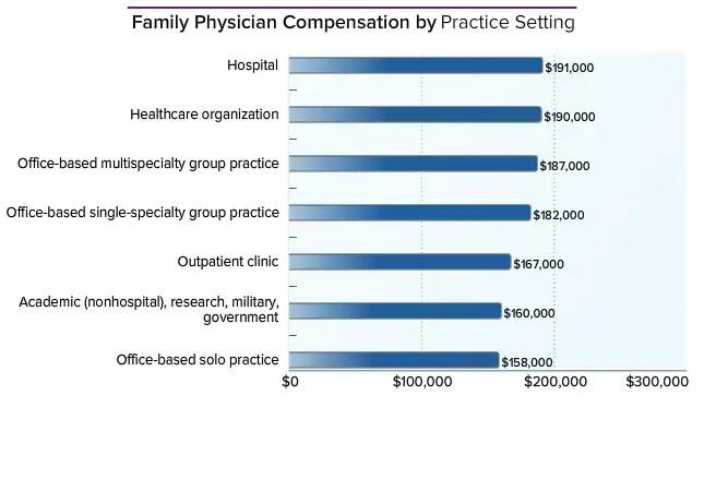 Family Physician Average Salary Medscape Compensation