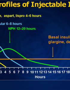 Slide also overcoming obstacles to insulin therapy rh medscape