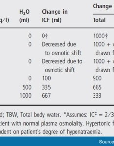 Table also diagnosis and management of hyponatraemia in hospitalised patients rh medscape