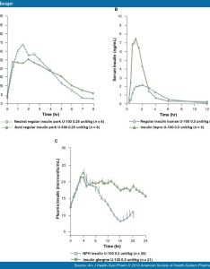 Figure also concentrated insulin human regular  for patients with diabetesp rh medscape