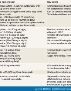 Table also irritable bowel syndrome ibs diagnosis and management rh medscape