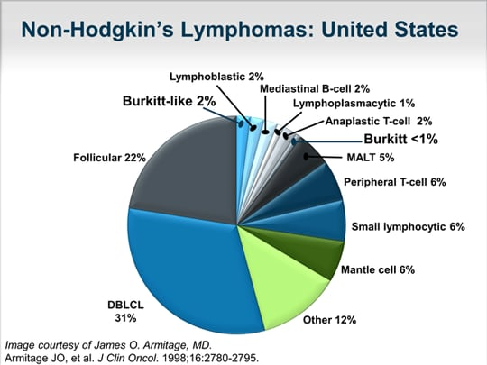 Diagnosis and Management of Rare Lymphoma Subtypes
