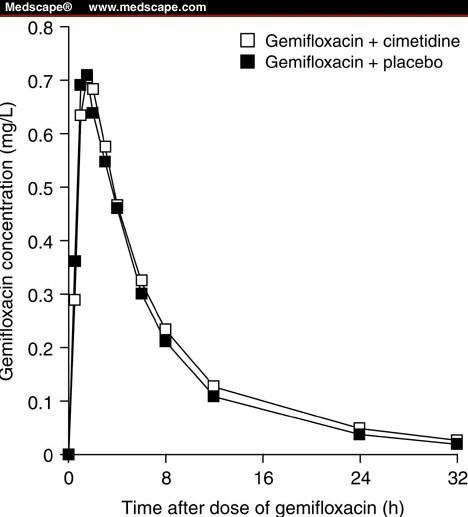 Effect of Cimetidine