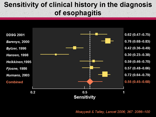 Diagnostic Dilemmas in Refractory GERD (Slides With ...